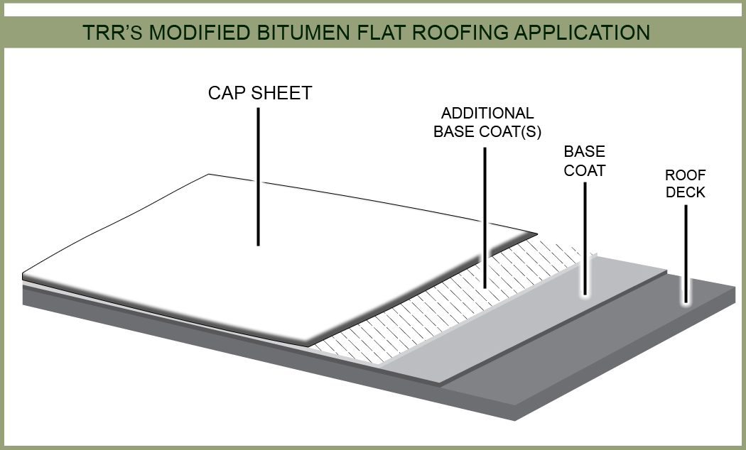 Modified Bitumen Flat Roofing Layers Diagram